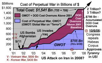 costofperpetualwar_graph