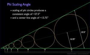 Illustrazione 12: angolo di cambio di scala Phi, derivato da cerchi che crescono di diametro seguendo la sequenza di Fibonacci
