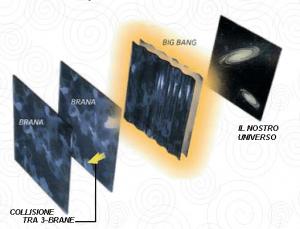 La collisione tra due 3-brane potrebbe aver innescato il Big Bang