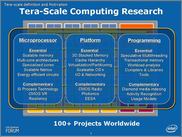 Terascale Computing